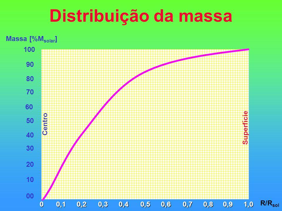 Distribuição da massa Massa [%Msolar] 100 90 80 70 60 50 Centro